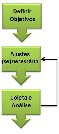 processo simples de métricas