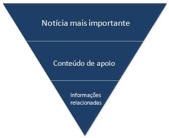 piramide invertida para o conteúdo