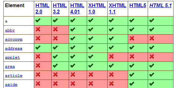 http://rawgit.com/w3c/elements-of-html/master/index.html
