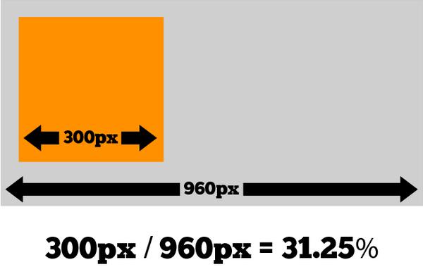 Cálculo de transformação de  layout fixo para fluído